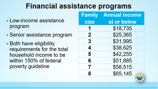 Annual income households must meet to apply for one of the City's financial assistance programs.