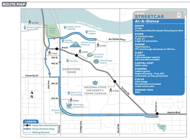 The Tempe streetcar is set to run 3 miles through downtown with 14 stops and two connections to Valley Metro. Construction for the Tempe streetcar began in November 2018 and is set to be completed in 2021.