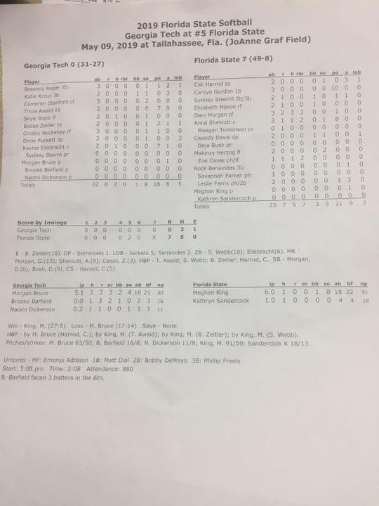 Final box score from FSU's 7-0 win over Georgia Tech in Thursday's ACC Quarterfinals.