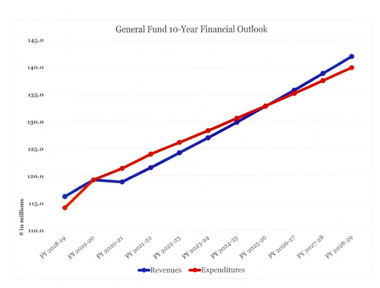 The city of Ventura's financial outlook shows revenues falling short of expenditures starting in fiscal year 2020-21.