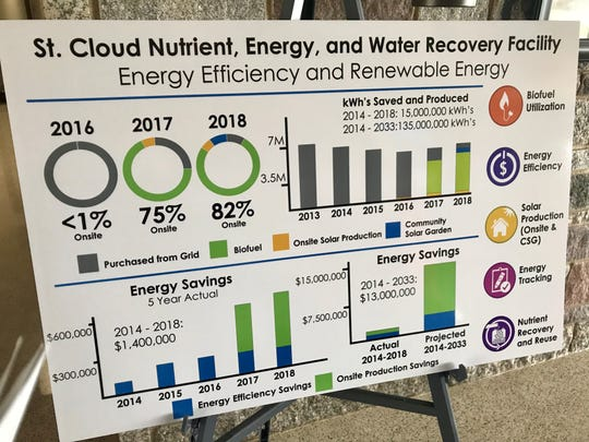 The St. Cloud Waste Water Treatment Facility produced 82% of its energy on-site last year.