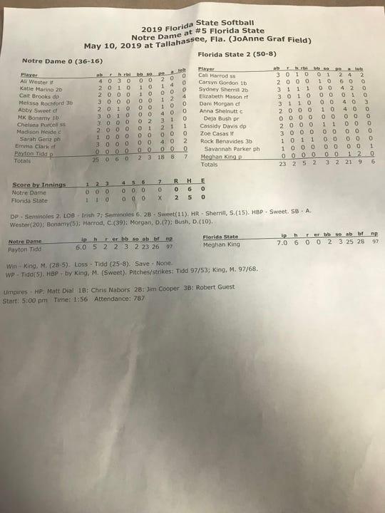 The final box score from FSU's 2-0 win over Notre Dame in the ACC Tournament Semifinals.
