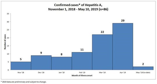Chart showing rise in the number of hepatitis A cases in South Carolina since November 2018.