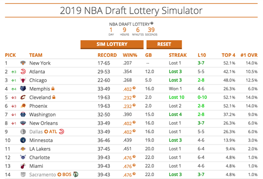 Simulation No. 3: The Phoenix Suns, for the third straight time, land the No. 6 pick in the 2019 NBA draft.