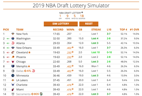 Simulation No. 4: Are the Suns destined for the No. 6 pick in the 2019 NBA draft? Our fourth attempt at simulating the draft lottery had the team landing that pick a fourth time.