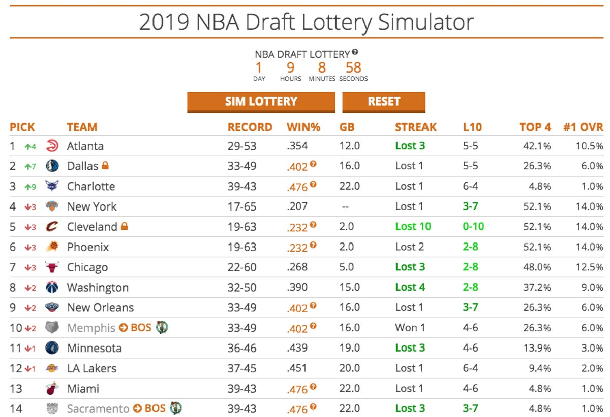 NBA draft lottery simulator: Phoenix Suns 2019 NBA draft