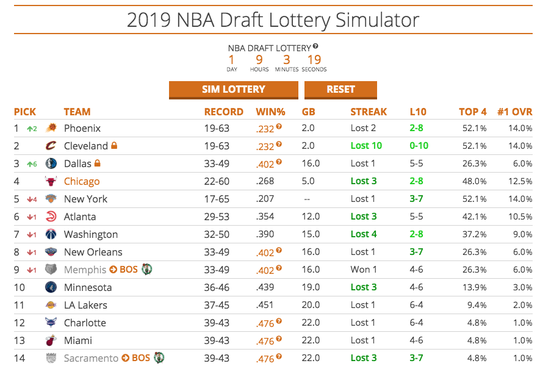 Simulation No. 5: The fifth time was the charm as the Phoenix Suns landed the No. 1 pick in the 2019 NBA draft.