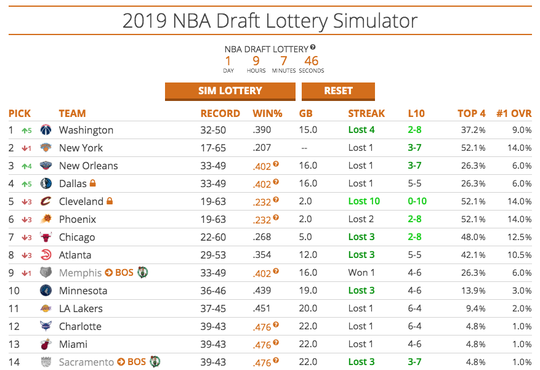 Simulation No. 2: Still the No. 6 pick for the Phoenix Suns in the 2019 NBA draft.