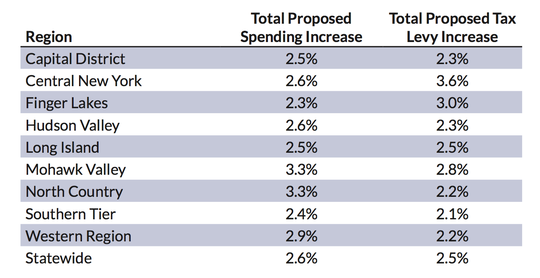 Here are the proposed tax and spending increases proposed by school district in each region of New York for the fiscal year that starts July 1, 2019.