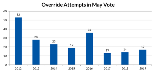 Here are the number of property-tax overrides sought by school districts each year since the tax cap was installed in 2011.