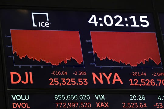 The Dow Jones Industrial Average dropped 617 points on May 13, 2019.