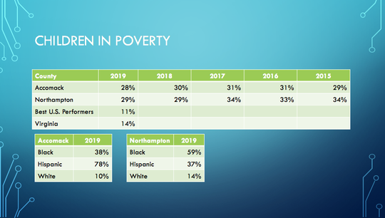 Child poverty rates on Virginia's Eastern Shore, from 2019  County Health Rankings & Roadmaps
