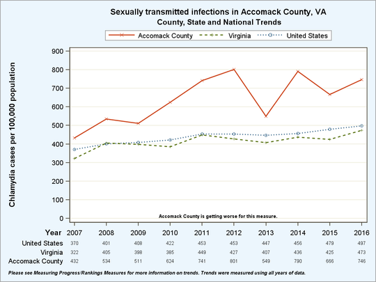 Accomack County, Virginia sexually transmitted infections trends