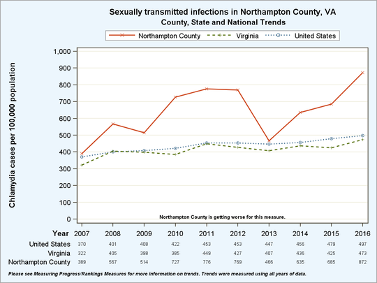Northampton County, Virginia sexually transmitted infections trends