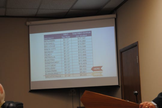 """A presentation slide shows how many area school districts are taxing at a M&O rate of $1.17 while WFISD is at $1.04. A """"swap and drop"""" proposition would allow the district to gain the maximum state funding and reduce the overall tax rate to $1.17 from the current $1.22."""