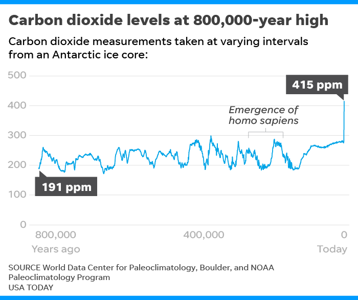Carbon dioxide levels hit landmark at 415 ppm, highest in human history