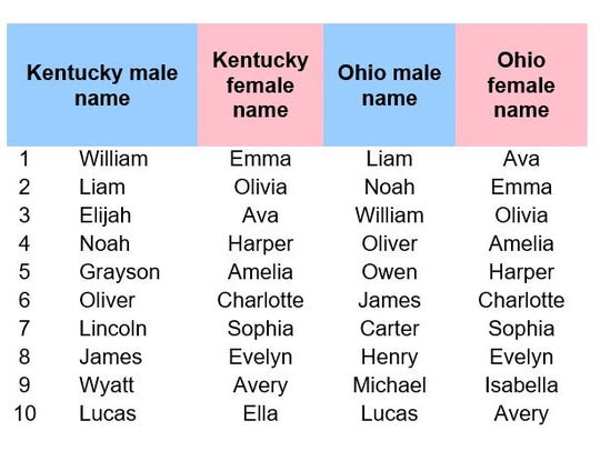 Top 2018 names for babies in Ohio and Kentucky, according to the Social Security Administration.
