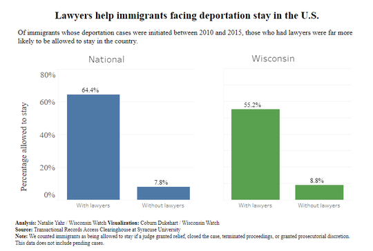 Lawyers help immigrants facing deportation stay in the U.S.