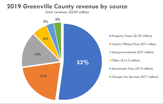 Source: Greenville County 2018-2019 budget