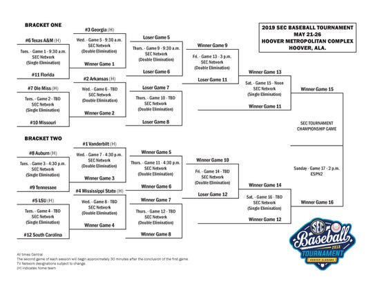 Southeastern Conference Baseball Tournament 2019