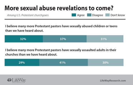 LifeWay Research released a new survey about sexual misconduct and the church.