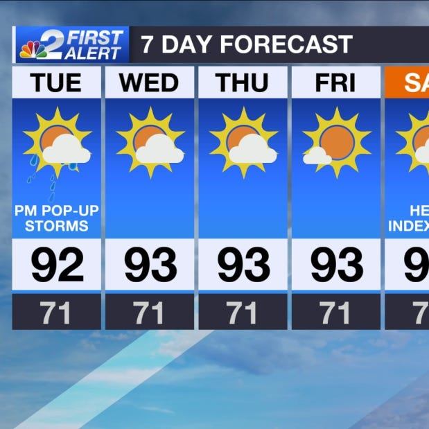More storms today, toasty weekend setting up in SWFL