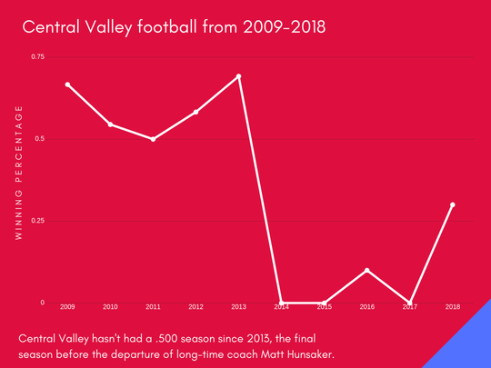The chart shows Central Valley's varsity football winning percentage over the past 10 seasons.