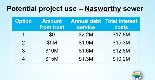 Staff shows City Council several ways the Lake Nasworthy trust fund could fund its sewer improvements Tuesday, May 21, 2019.