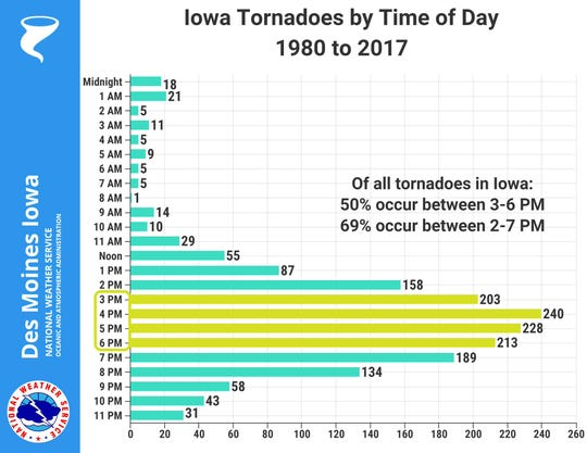 Less than 5% of all Iowa tornadoes since 1980 struck between midnight and 6 a.m, data from the National Weather Service shows, making the possible tornado near Adair overnight an anomaly.