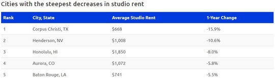 Corpus Christi leads all U.S. cities in falling apartment rents for studio units.