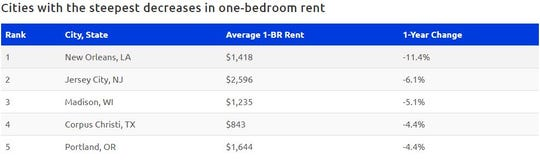 One-bedroom apartments are also down 4.4 percent, the third biggest drop in one-bedroom apartments in the nation.