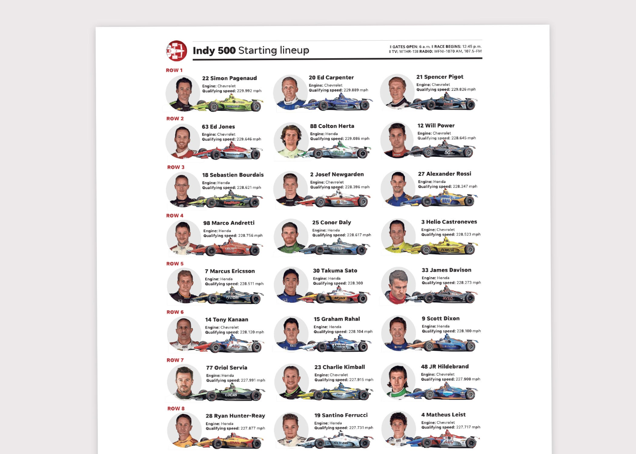 image regarding Printable Indy 500 Starting Grid identify Indy 500 lineup: Printable starting off grid for the 2019 race