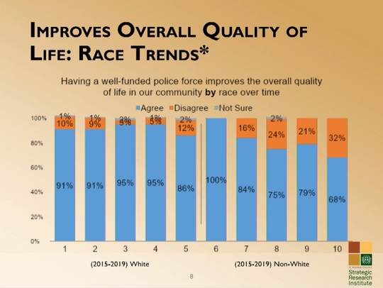 Racial disparities among how funded police affects quality of life