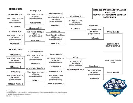 2019 Southeastern Conference Tournament Bracket entering May 24, 2019.