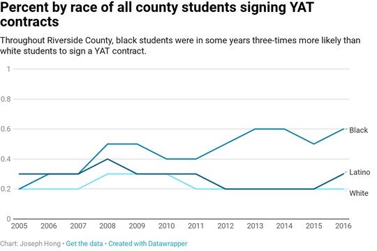 Since 2005, black and Latino students have been more likely to be placed on a YAT contract, according to data from the ACLU and the Riverside County Probation Department.