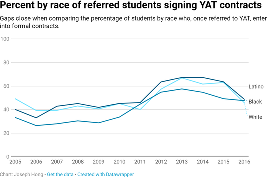Not all students who are referred to YAT ultimately sign contracts. Some issues are resolved immediately.