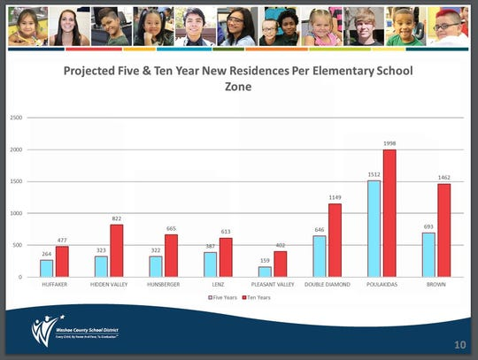 Projected five and 10 year new residences affecting eight elementary schools.