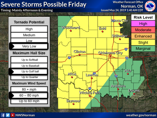 Scattered strong to severe storms will be possible on Friday, mainly in the afternoon and evening.