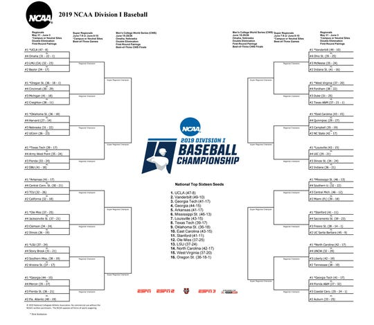 2019 NCAA Baseball Tournament bracket.