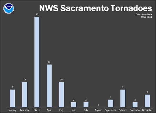 This graphic shows the month-by-month breakdown of when tornadoes occur in the region comprising the National Weather Service's Sacramento Office, which stretches from Shasta County to Modesto.