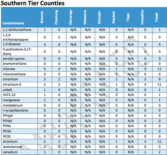 A total of 10 emerging contaminants were found throughout four Southern Tier counties. Four counties were not included.