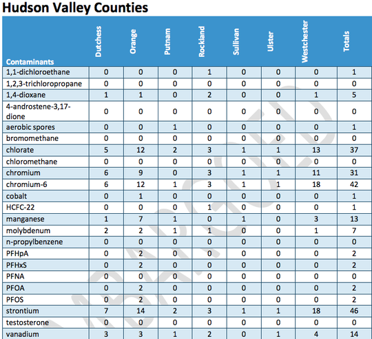 A total of 16 emerging contaminates were found throughout seven counties in the Hudson Valley.