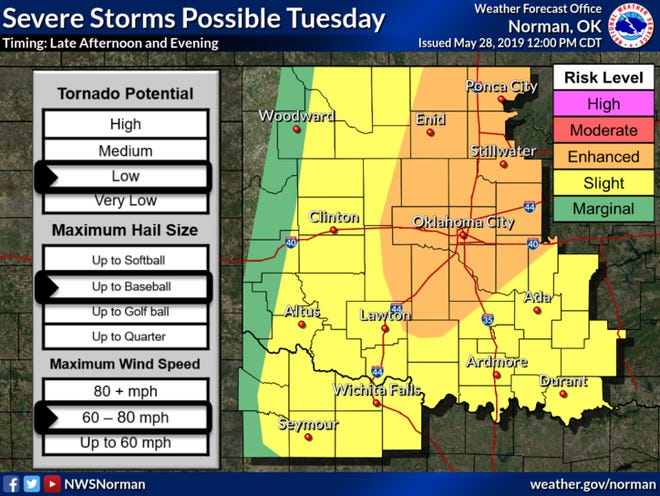 Scattered severe thunderstorms will be possible late Tuesday afternoon through the evening.