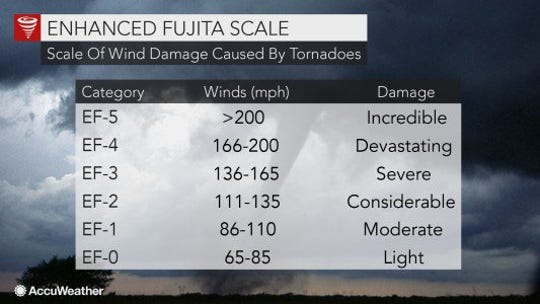 The National Weather Service uses the Enhanced Fujita Scale to rate tornadoes based on winds and damages.