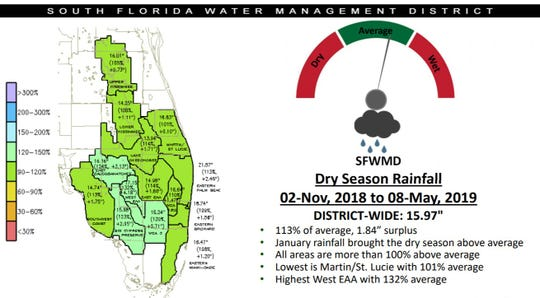 Rainfall over the 2018-19 dry season has been about normal, according to the South Florida Water Management District.