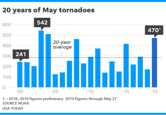 A look at tornadoes in May.
