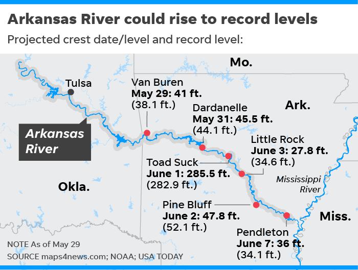Arkansas River flood danger: Levees threatened in Arkansas