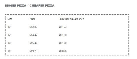 Ordering a bigger pizza is cost-effective, says Groupon.