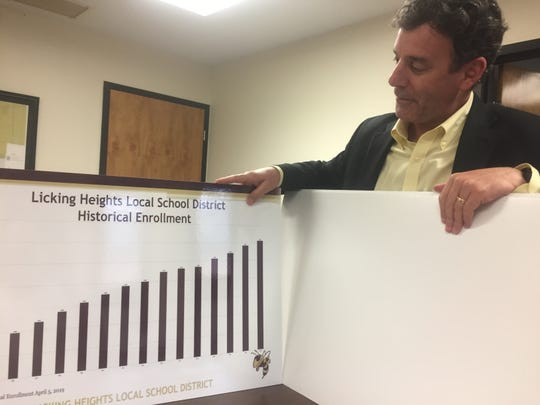 Licking Heights Superintendent Dr. Philip Wagner displays a chart shared with the Ohio Senate indicating rapid district enrollment that is colliding with capped state education funding.