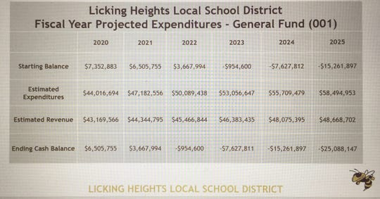 This data shared with the Ohio Senate projects Licking Heights' escalating losses and resulting deficits under current state funding plans.